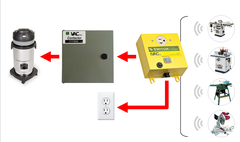 iVAC Contactor High Power Dust Collector Controller